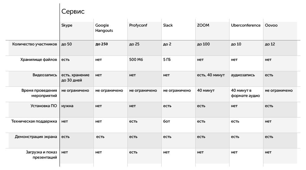 Сравнение платформ для видеоконференций